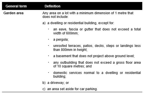 On 15 May 2018 via Amendment VC143, the Minister for Planning has approved changes to the definition of Garden Area as follows: